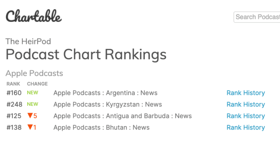 Omid Scobie TheHeirPod Chartable Podcast Chart Rankings